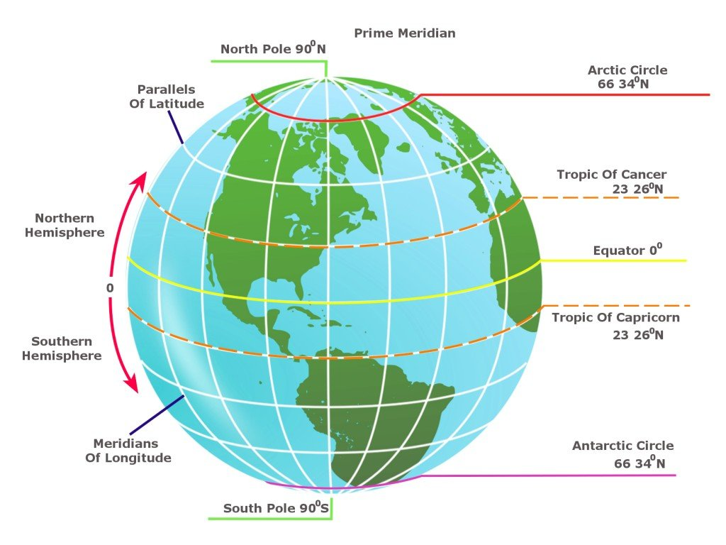 Notice the Arctic circle lies closest to the north pole.