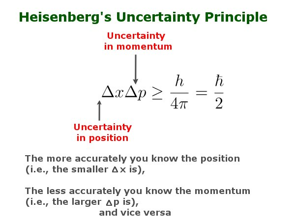 heiesenberg's uncertainty principle