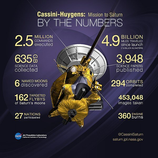 Cassini_Numbers project