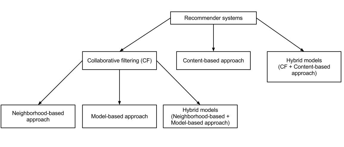 Collaborative_Filtering_in_Recommender_Systems