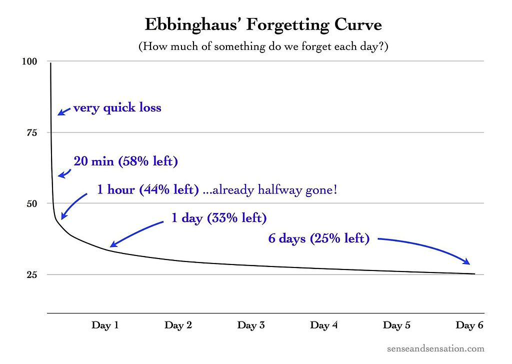 Ebbinghaus's_Forgetting_Curve