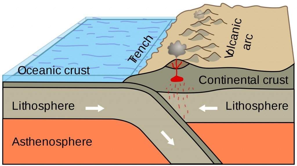 formation of oceanic crust