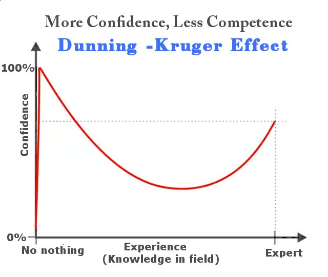 Notice how little or no experience/expertise corresponds to high confidence.