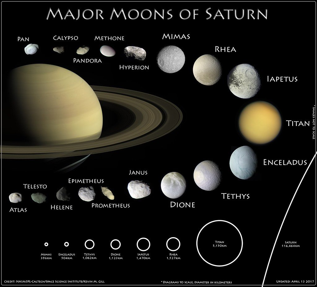 moons-of-saturn