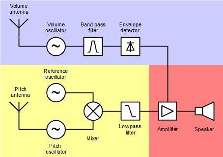 Block_diagram_Theremin