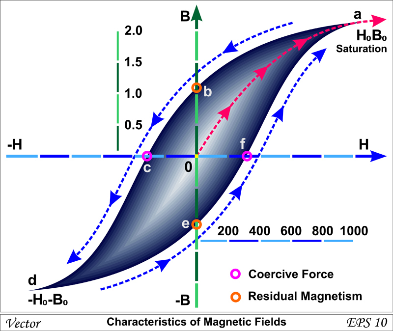 Characteristics of Magnetic Fields - Vector( Fouad A. Saad)s