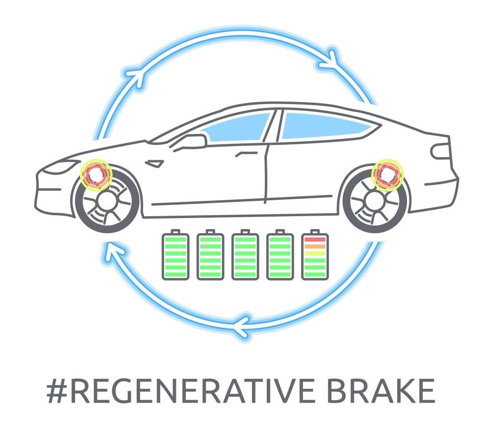 Electric car icon. The Tesla concept regenerative brake charging. - Vector( K.Sorokin)s