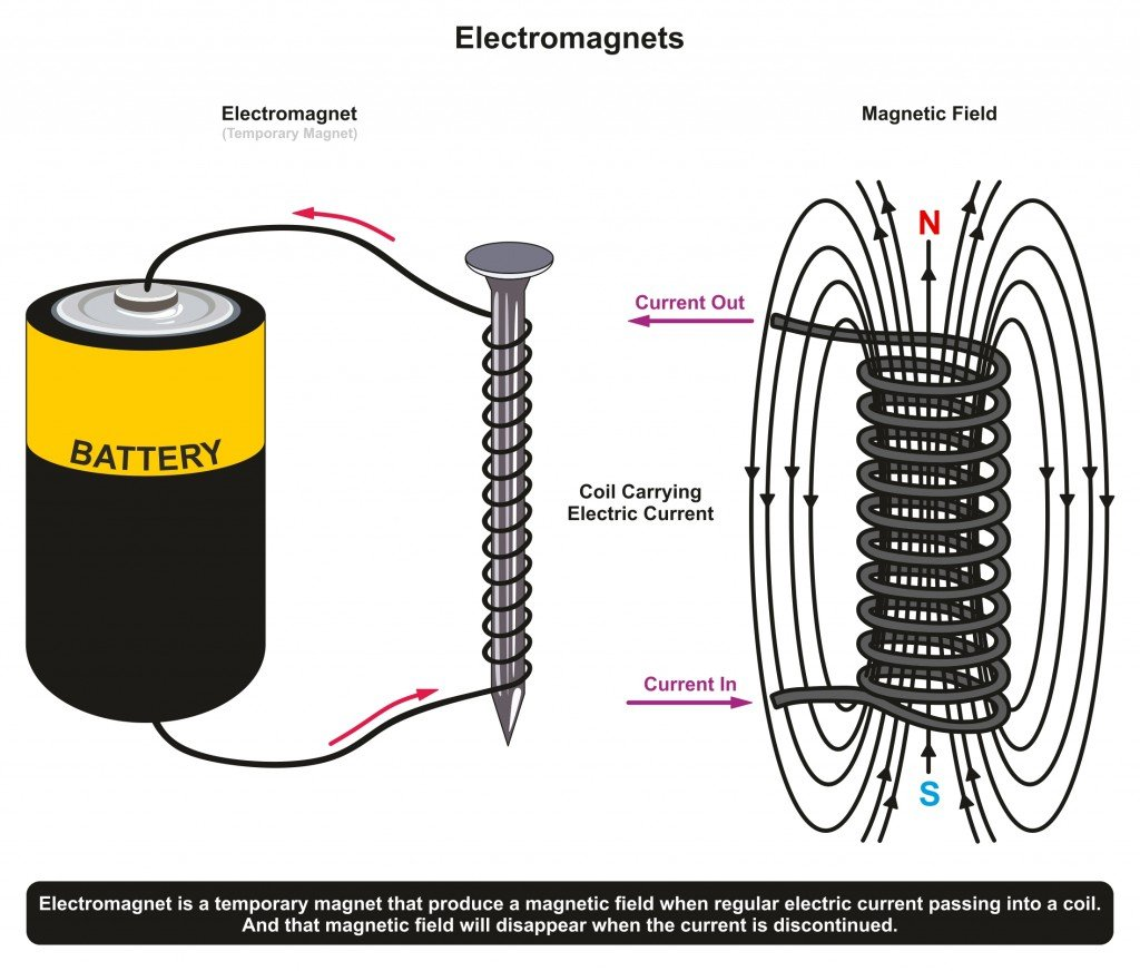 Sticking Power of Simple Electromagnet Example showing a nail surrounded by coil and connected to dry battery cell producing electromagnetic field for physics science education - Vector(udaix)s