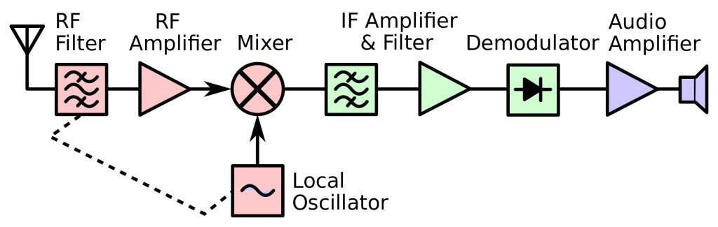 Superheterodyne receiver block diagram