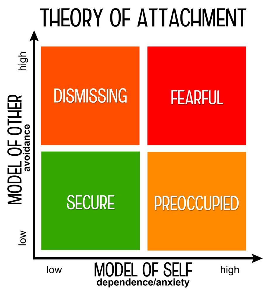 Theory explaining attachment during childhood and adult life(desdemona72)s
