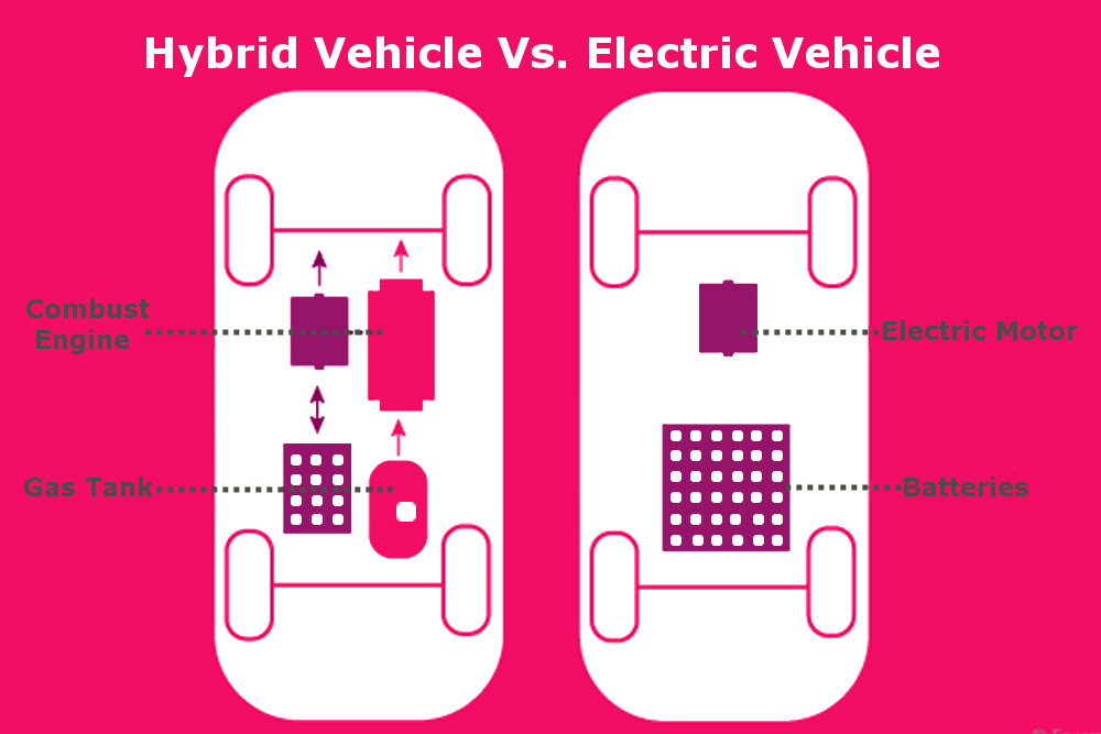 hybrid vehicle vs electric vehicle machanism or powertrain