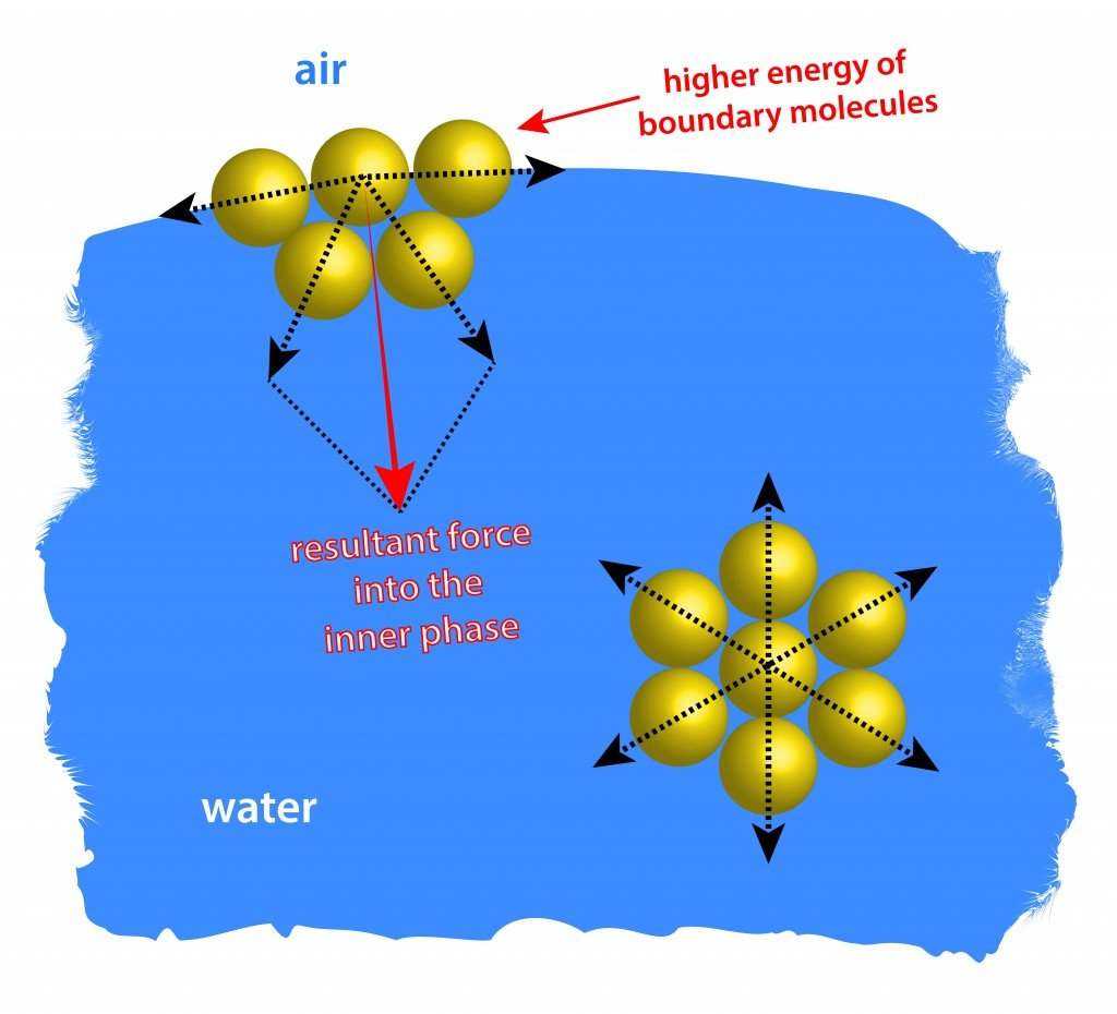 surface tension demonstrated by intermolecular interaction - Illustration(magnetix)s