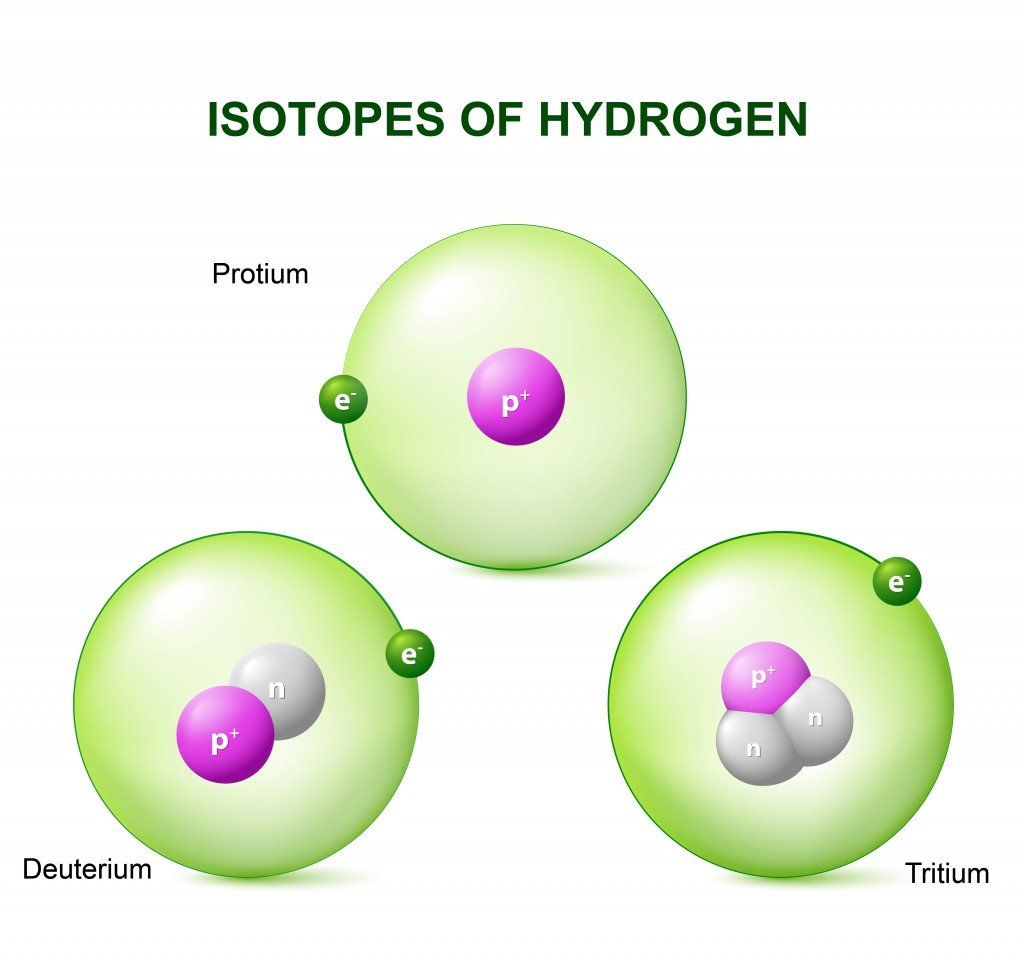 Isotopes of hydrogen protium, deuterium and tritium. Diagram Comparing Hydrogen Atoms - Vector(Designua)S