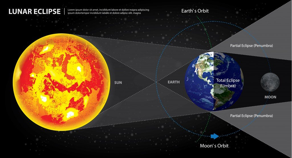 Lunar Eclipses Sun Earth and Moon Vector Illustration - Vector(Natee Jitthammachai)s
