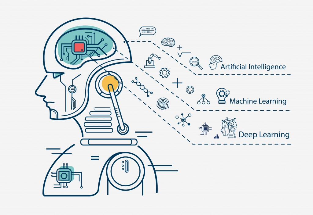 Machine learning 3 step infographic, artificial intelligence, Machine learning and Deep learning flat line vector banner with icons on white background. - Vecto(buffaloboy)s