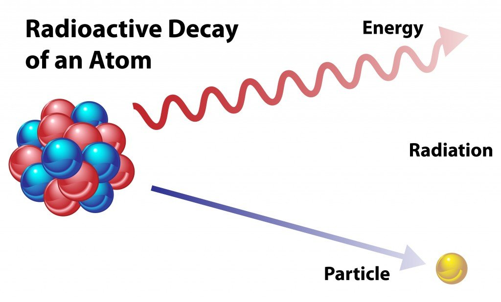 Radioactive decay in an atom, showing energy and particle in radiation. - Vector(OSweetNature)s