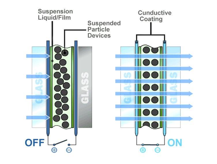 Suspended Particle Devices