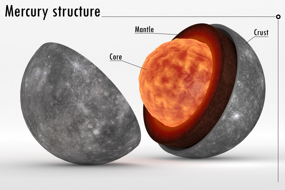 This image represents the internal structure of the planet Mercury ( Diego Barucco)s