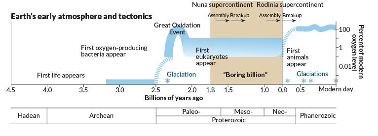 Timeline showing the Boring Billion