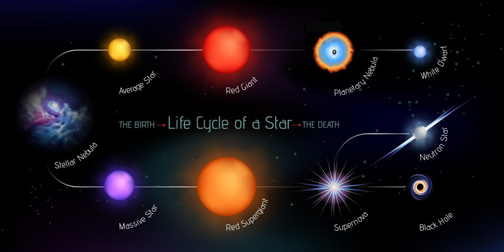 Vector illustration with stages of star life cycle from birth to the death. Fully editable, made of gradient meshes. - Vector( Marusya Chaika)s