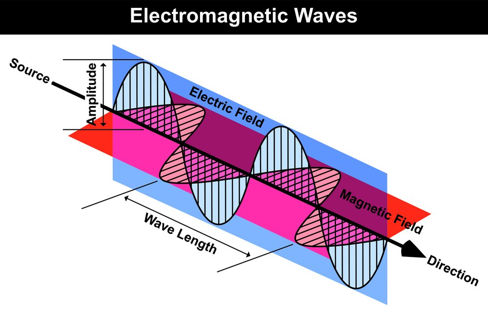 Waves Electromagnetic Radiation including Electrical and Magnetic Fields Wave Curve Length Amplitude Source Direction Arrow Easy Simple Physics Lesson Helpful for Education - Illustration(udaix)s