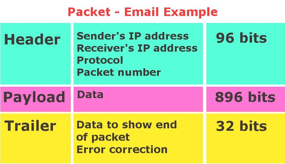 email packet