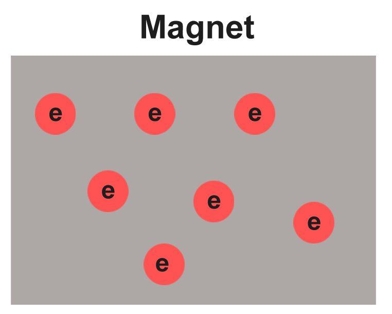 magnet electron