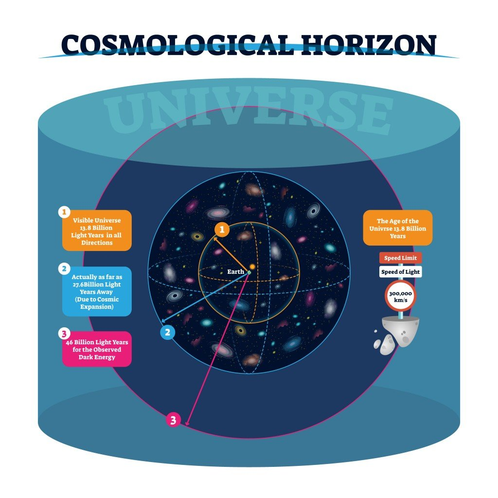 Cosmological horizon vector illustration. Distance and speed of visible and actually universe and observed dark energ(VectorMine)S