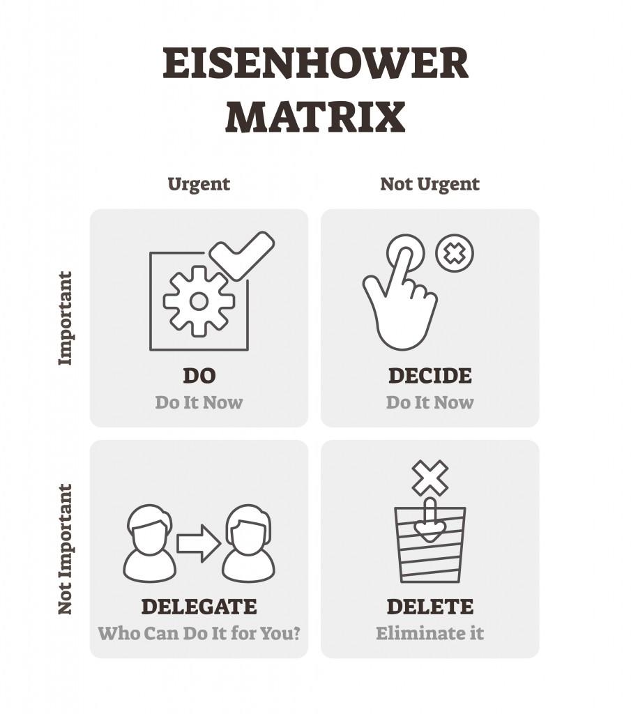 Eisenhower matrix vector illustration. Outlined time management plan scheme(VectorMine)s