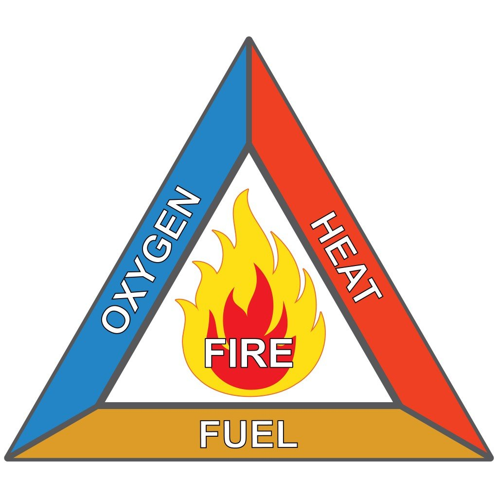 Icons and signaling flammable, fire triangle, oxygen, heat and fuel - Vector( Luciano Cosmo)s