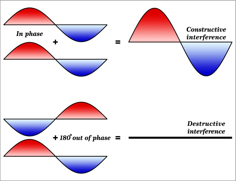 Interference and Phase - Vector(Fouad A. Saad)s