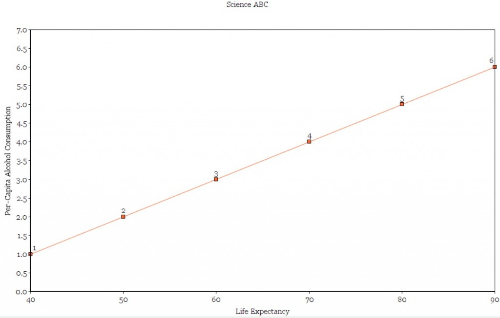 A hypothetical graph between Per-capita Alcohol consumption and Life expectancy.