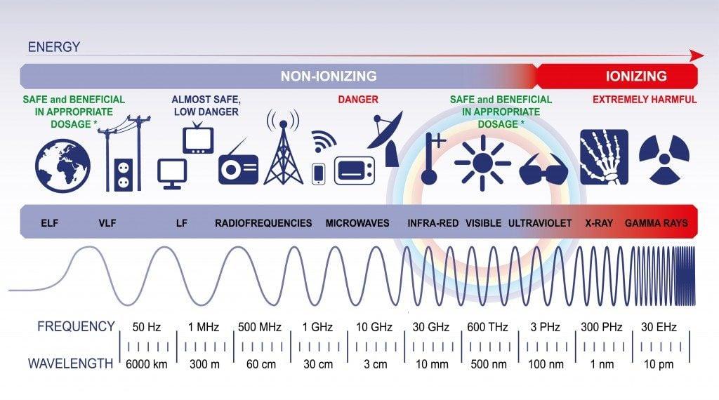 The electromagnetic spectrum - Vector( Polina Kudelkina)S