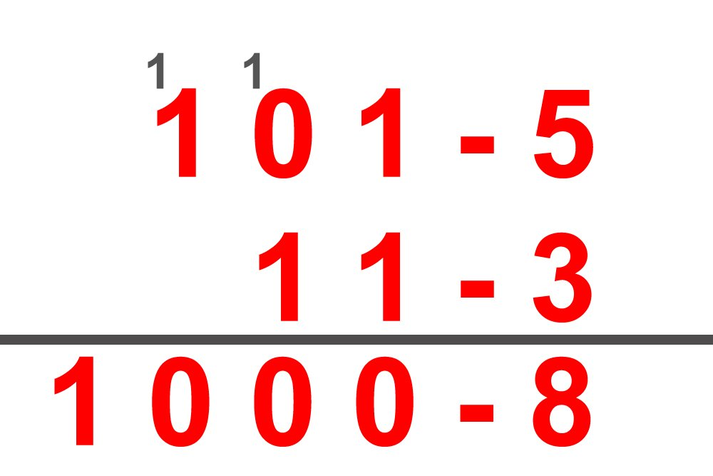 Basic binary addition