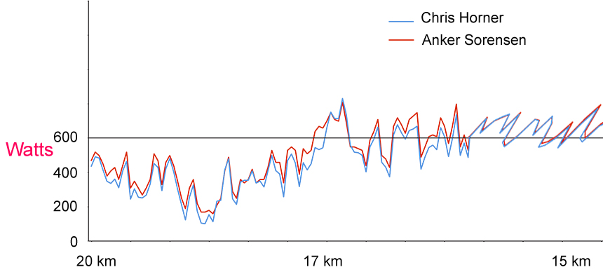 Chris horner and anker sorensen graph