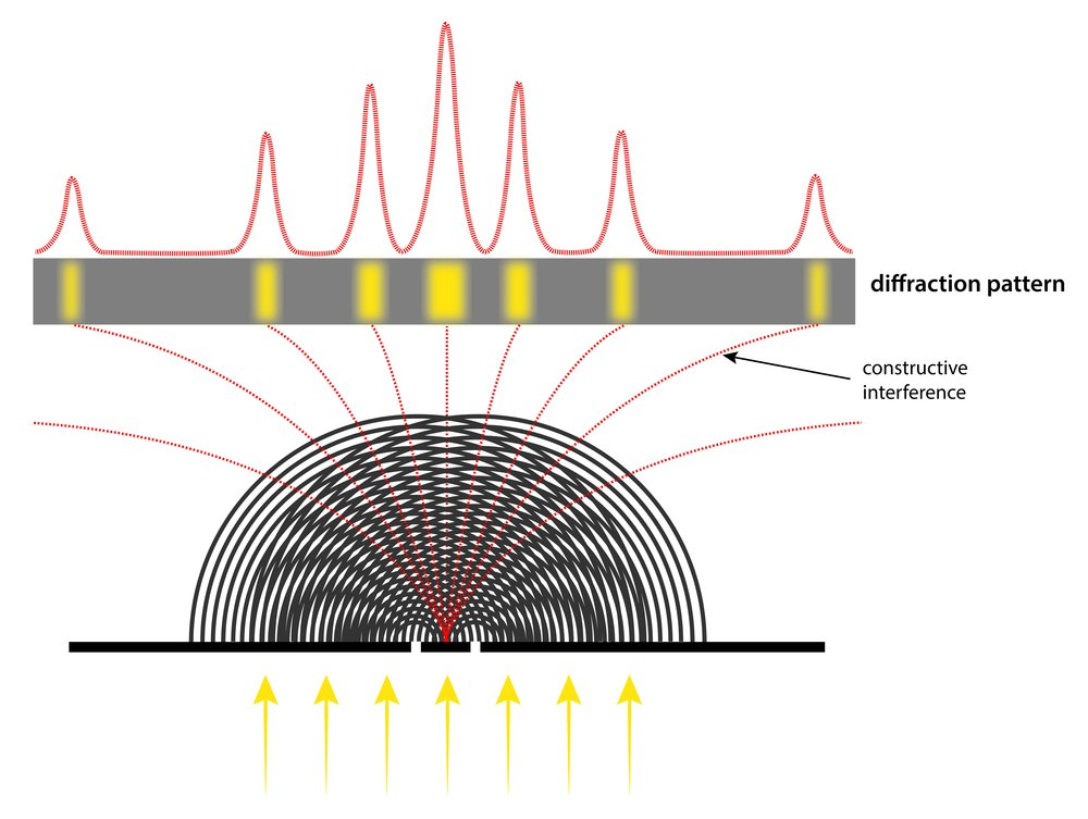 interference of waves passing a double slit - diffraction pattern - Illustration(magnetix)S