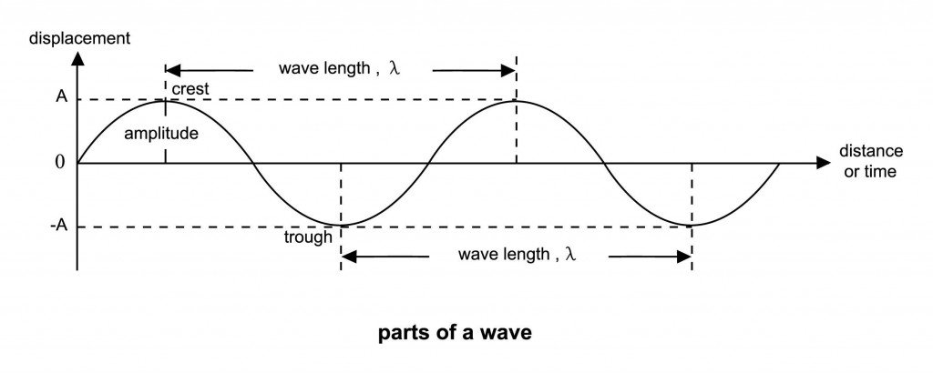 parts of a wave - Vector(Kicky_princess)s