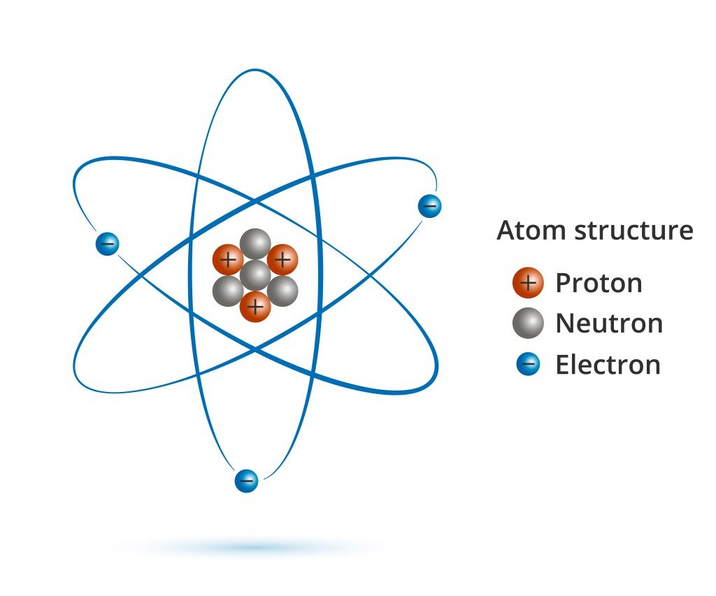 Atom. Scientific poster with atomic structure nucleus of protons and neutrons, orbital electrons. Vector illustration( Vector FX)S