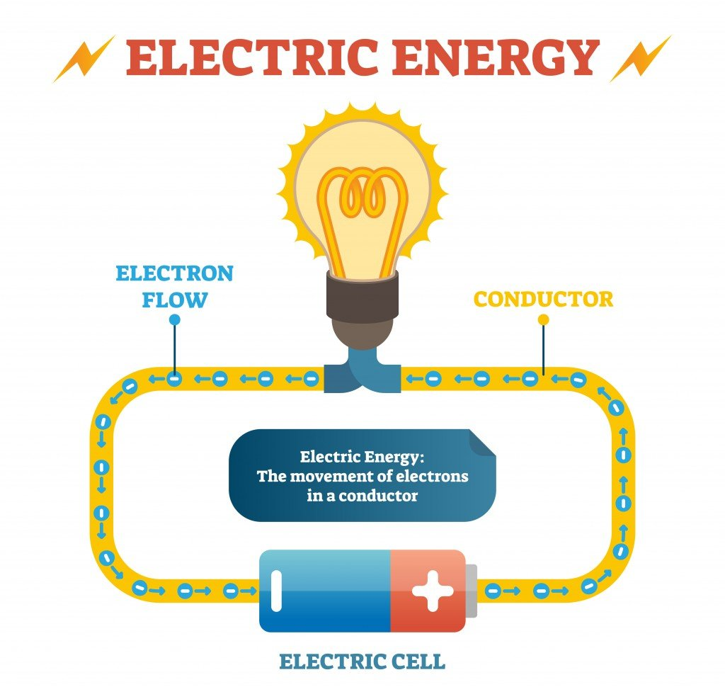 Electric energy physics definition vector illustration educational poster, closed electrical circuit with electron flow in conductor(VectorMine)s