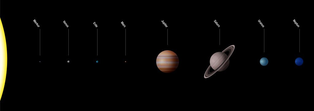 Planetary system with planets of our solar system - true to scale - Sun and eight planets Mercury, Venus, Earth, Mars, Jupiter, Saturn, Uranus, Neptune( Peter Hermes Furian)s