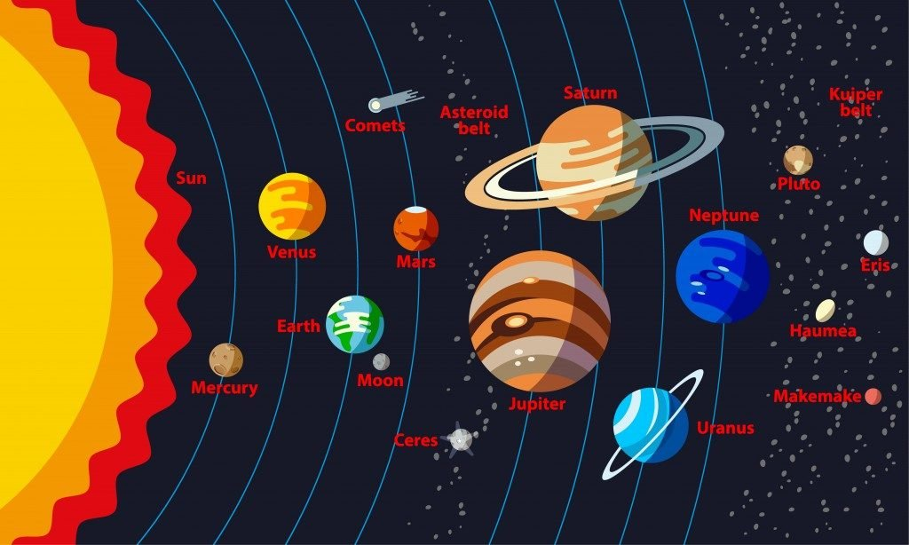 Solar System Structure with the names of objects( LeoTroyanski)s