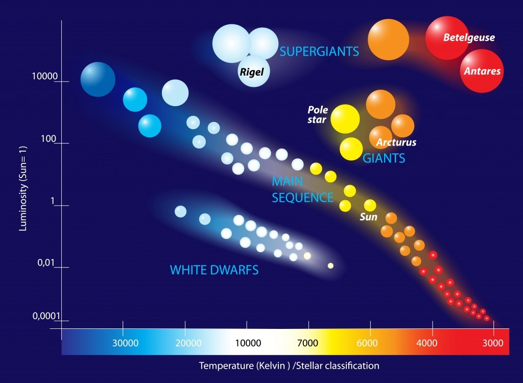 The Hertzsprung Russell diagram is a scatter graph of stars showing the relationship between the stars(Designua)s