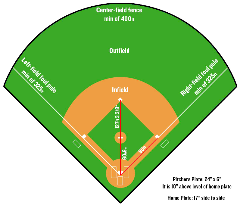 Major League Baseball Field Dimensions
