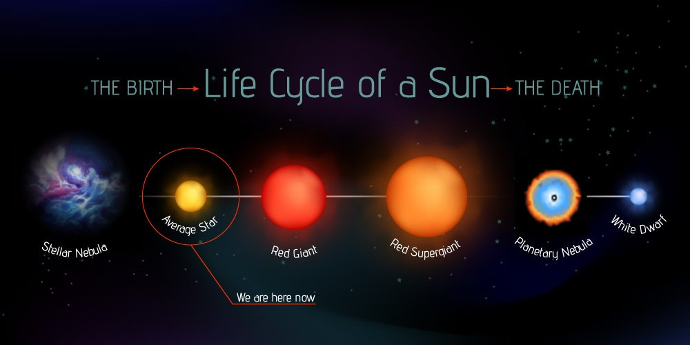 stages of sun life cycle from birth to the death. Fully editable, made of gradient meshes(Marusya Chaika)S
