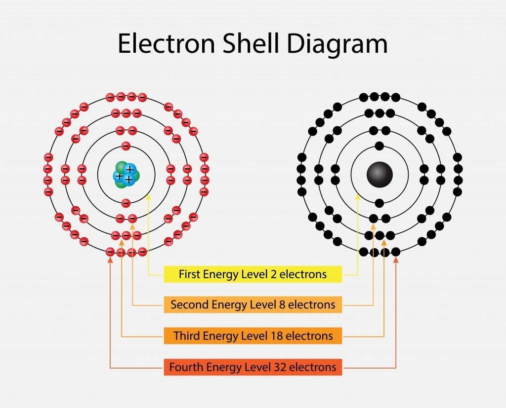 Electron shell diagram(Nasky)s