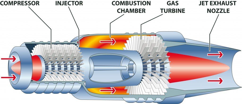 Gas turbine engine( Stanislav-Z)s