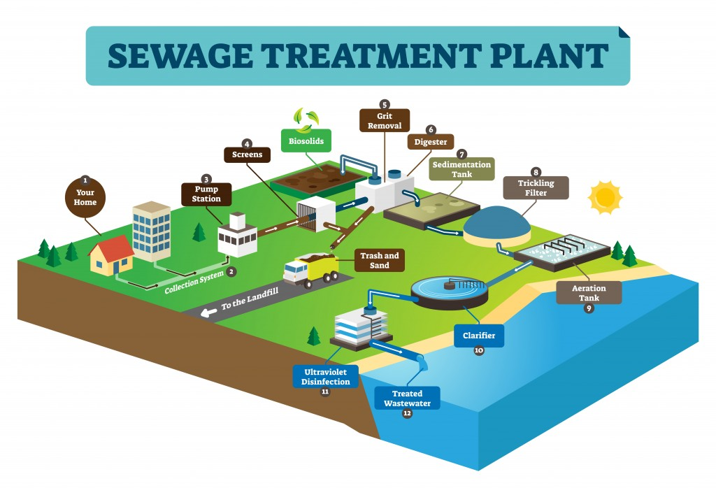 Sewage treatment plant infographic vector illustration(VectorMine)s
