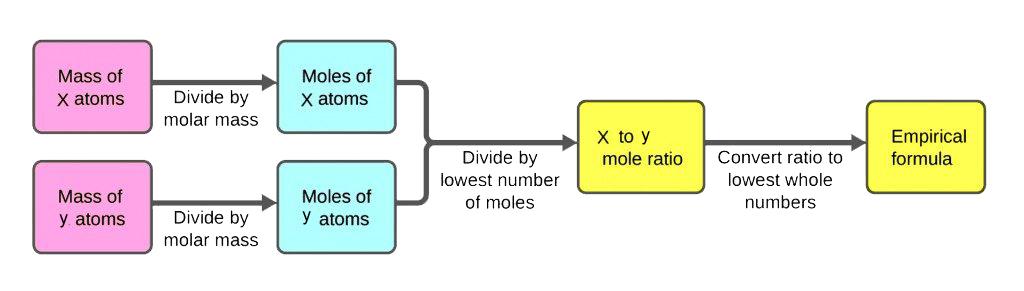 determining empirical and molecular formulas