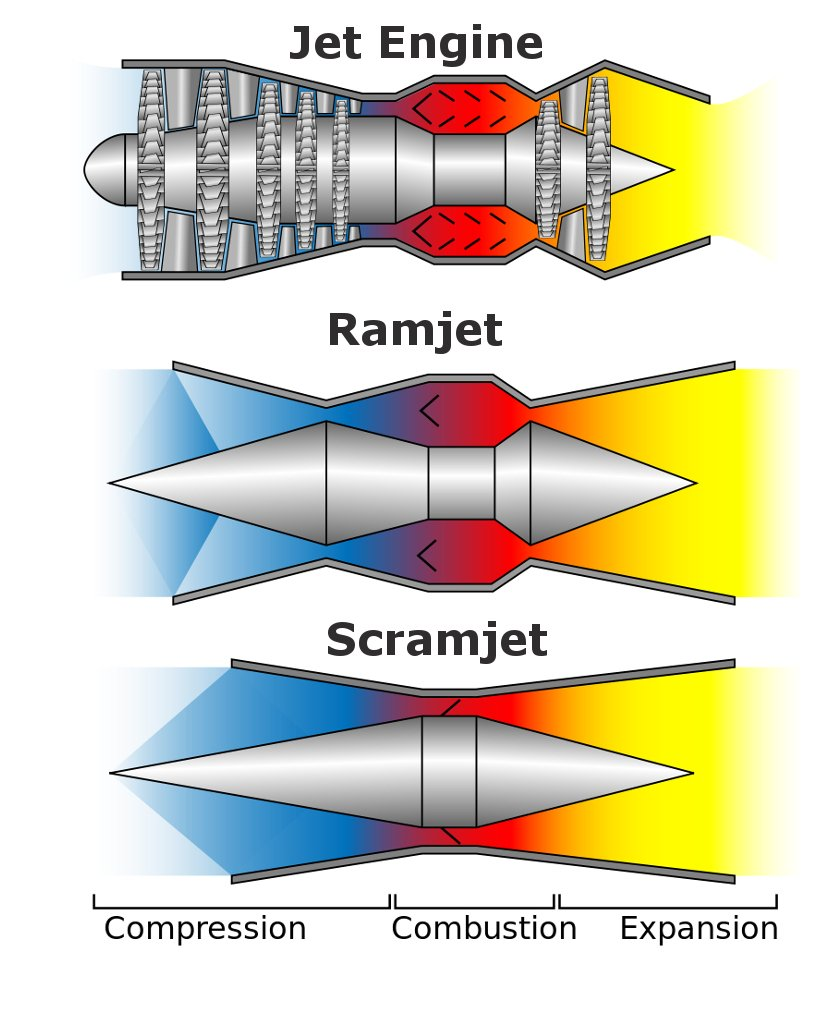 get engine comparitive diagram