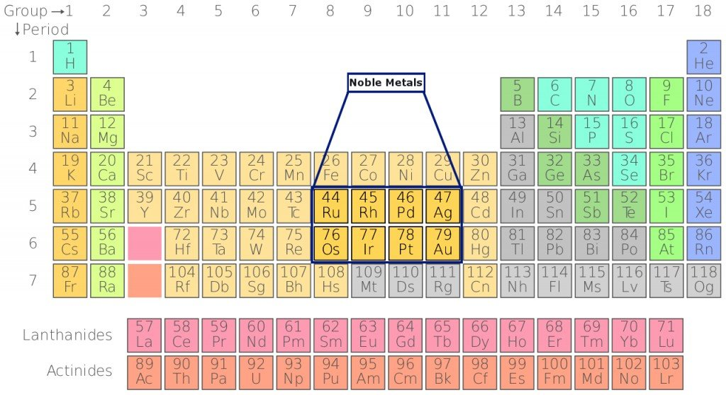 noble metal in periodic table